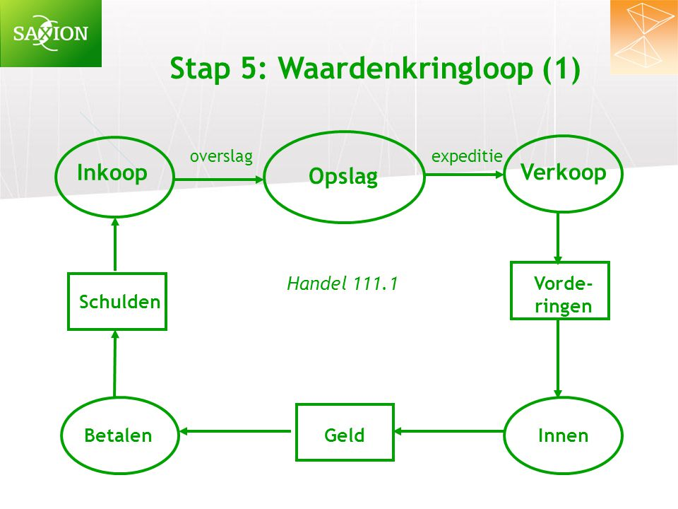 Stap 5: Waardenkringloop (1)