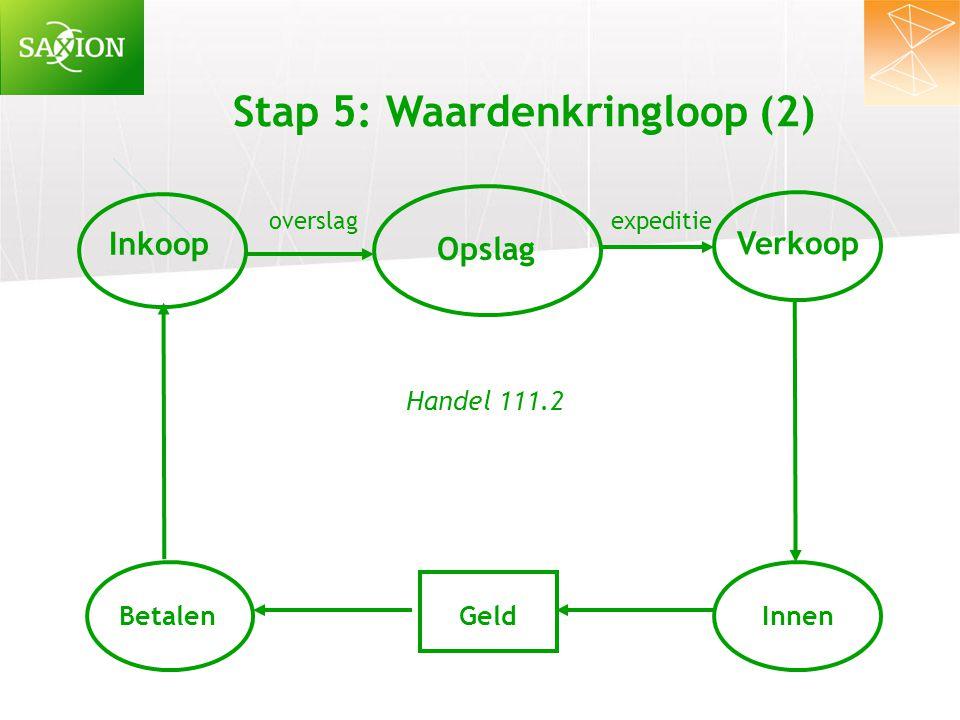 Stap 5: Waardenkringloop (2)