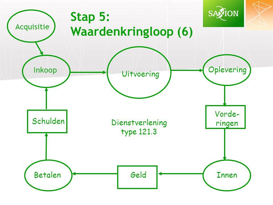 Stap 5: Waardenkringloop (6) Acquisitie Inkoop Oplevering Uitvoering