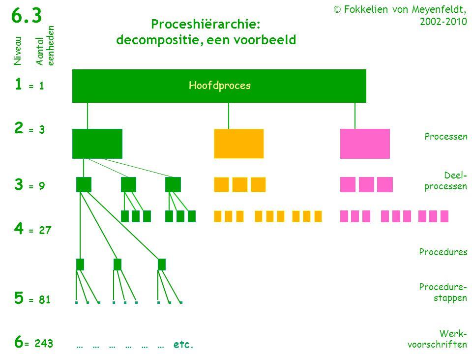 Proceshiërarchie: decompositie, een voorbeeld