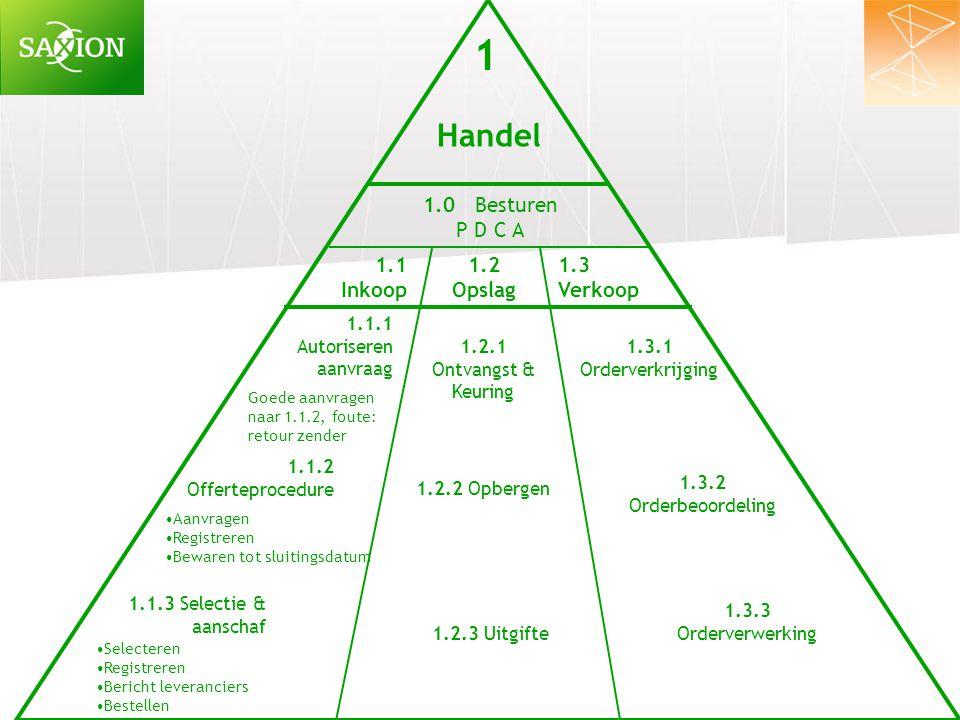 1 Handel 1.0 Besturen P D C A 1.1 Inkoop 1.2 Opslag 1.3 Verkoop 1.1.1