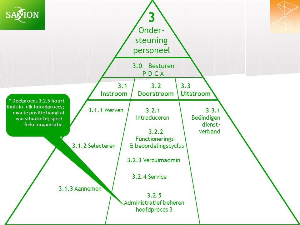 Administratief beheren hoofdproces 3