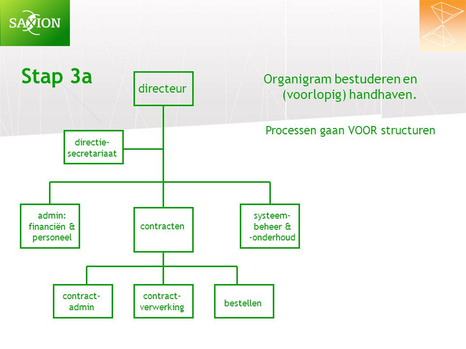 Stap 3a Organigram bestuderen en (voorlopig) handhaven. directeur
