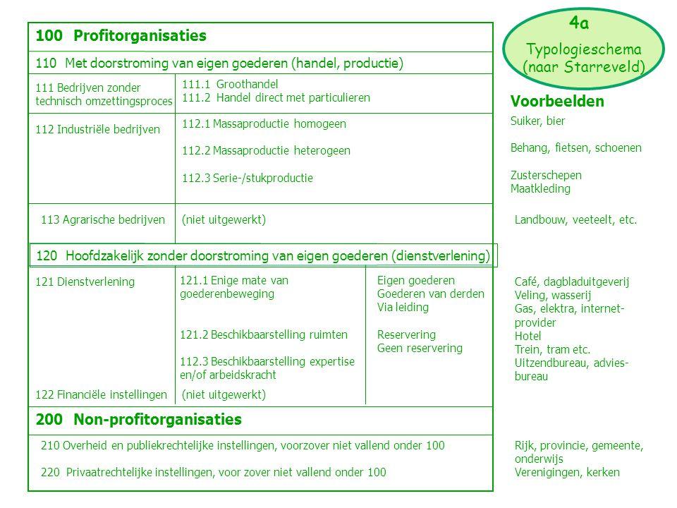 4a 100 Profitorganisaties Typologieschema (naar Starreveld)
