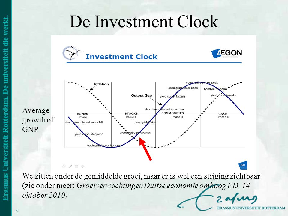 De Investment Clock Average growth of GNP