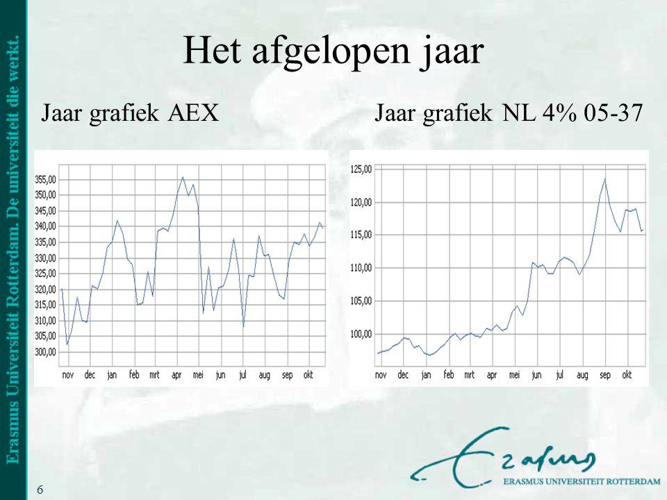 Het afgelopen jaar Jaar grafiek AEX Jaar grafiek NL 4% 05-37