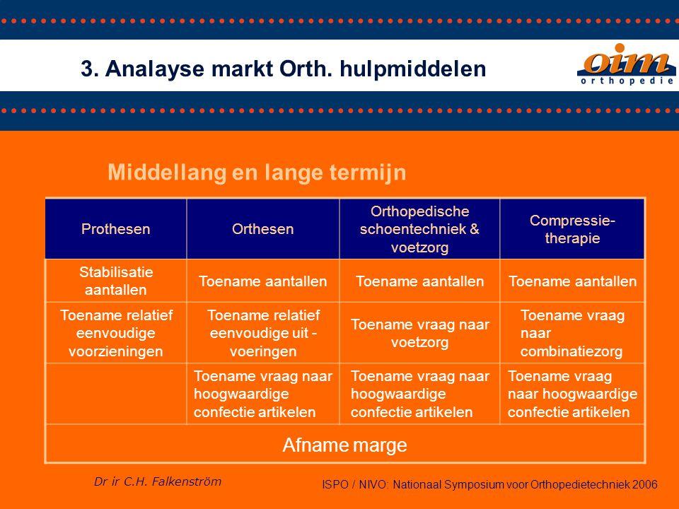 3. Analayse markt Orth. hulpmiddelen