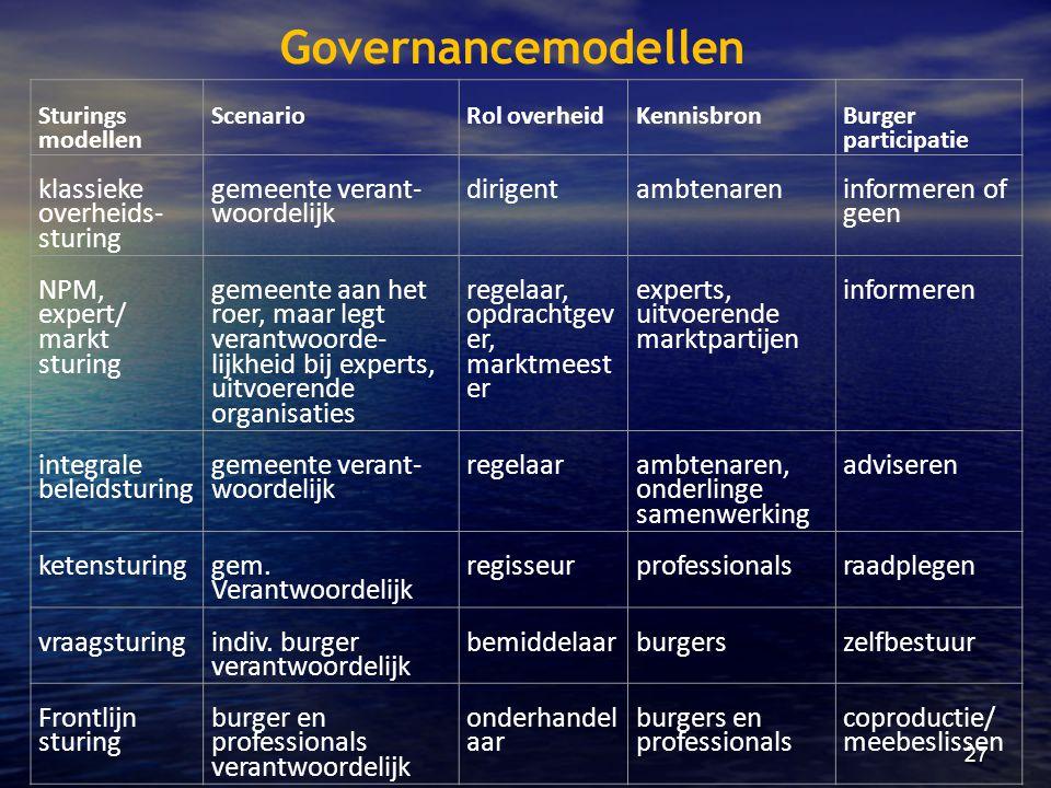 Governancemodellen klassieke overheids-sturing