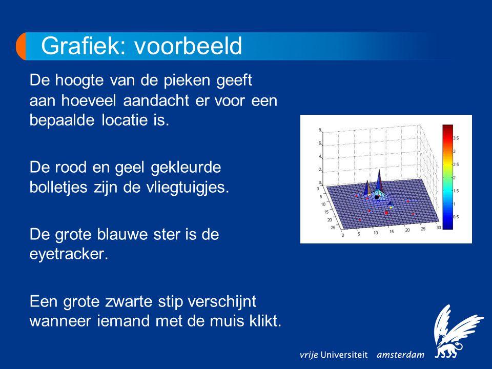 Grafiek: voorbeeld De hoogte van de pieken geeft aan hoeveel aandacht er voor een bepaalde locatie is.