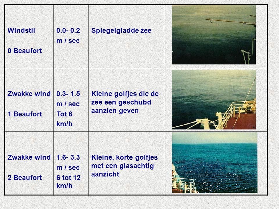 Windstil 0 Beaufort. 0.0- 0.2. m / sec. Spiegelgladde zee. Zwakke wind. 1 Beaufort. 0.3- 1.5.
