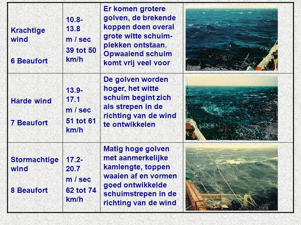 Krachtige wind 6 Beaufort. 10.8-13.8. m / sec. 39 tot 50 km/h.