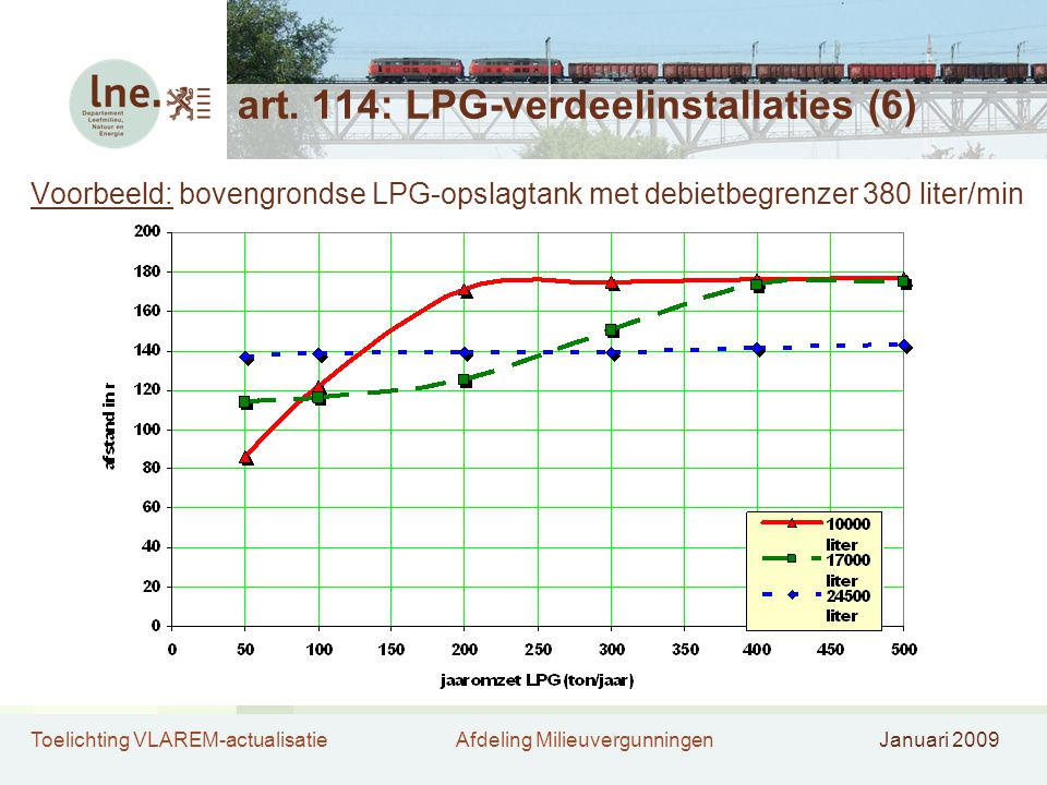 art. 114: LPG-verdeelinstallaties (6)