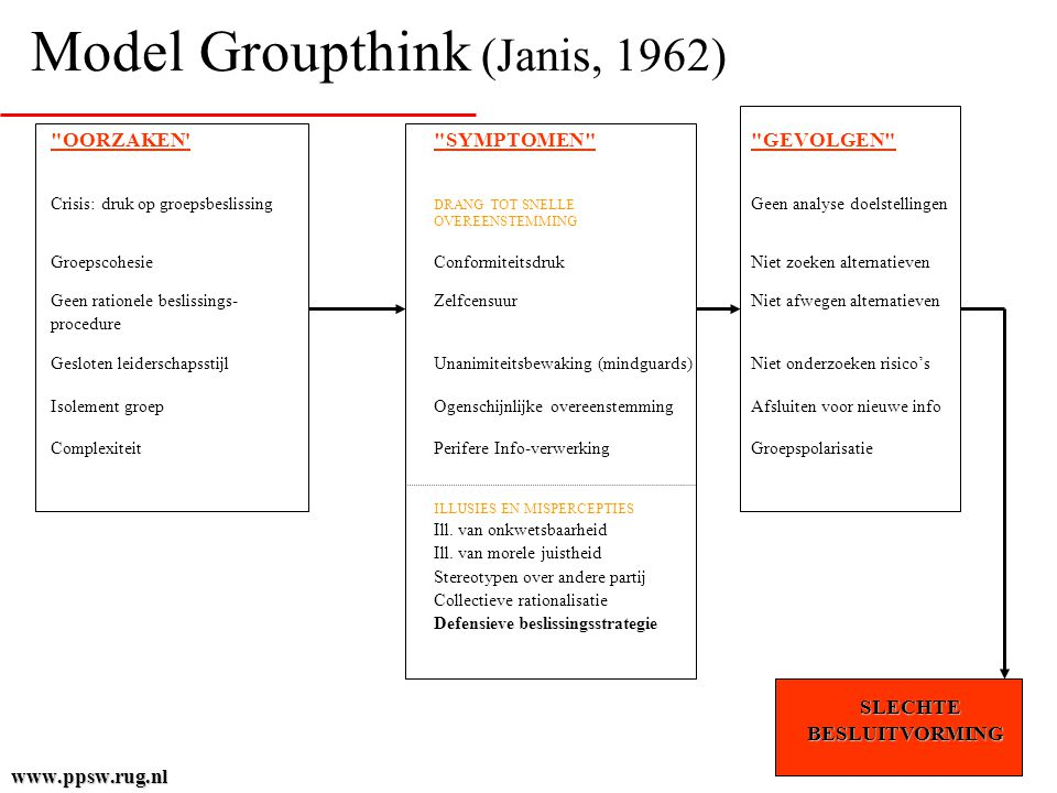 Model Groupthink (Janis, 1962)