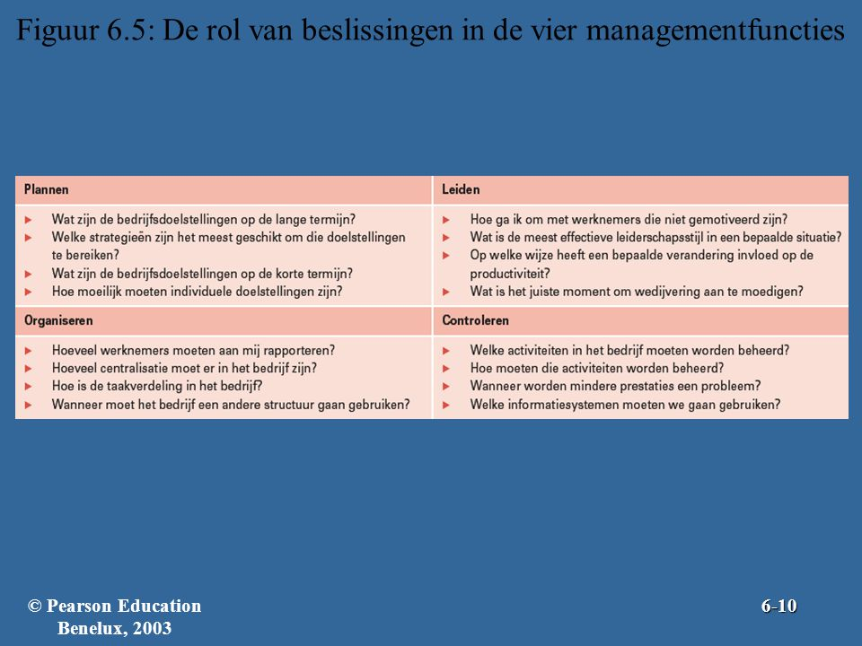 Figuur 6.5: De rol van beslissingen in de vier managementfuncties