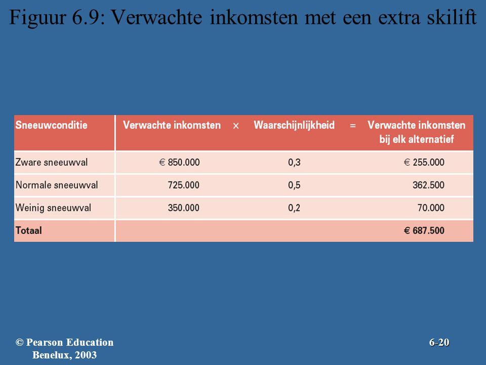 Figuur 6.9: Verwachte inkomsten met een extra skilift