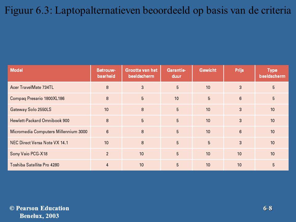 Figuur 6.3: Laptopalternatieven beoordeeld op basis van de criteria
