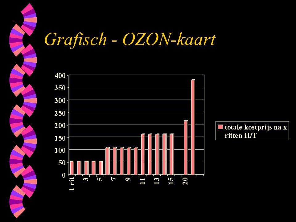 Grafisch - OZON-kaart