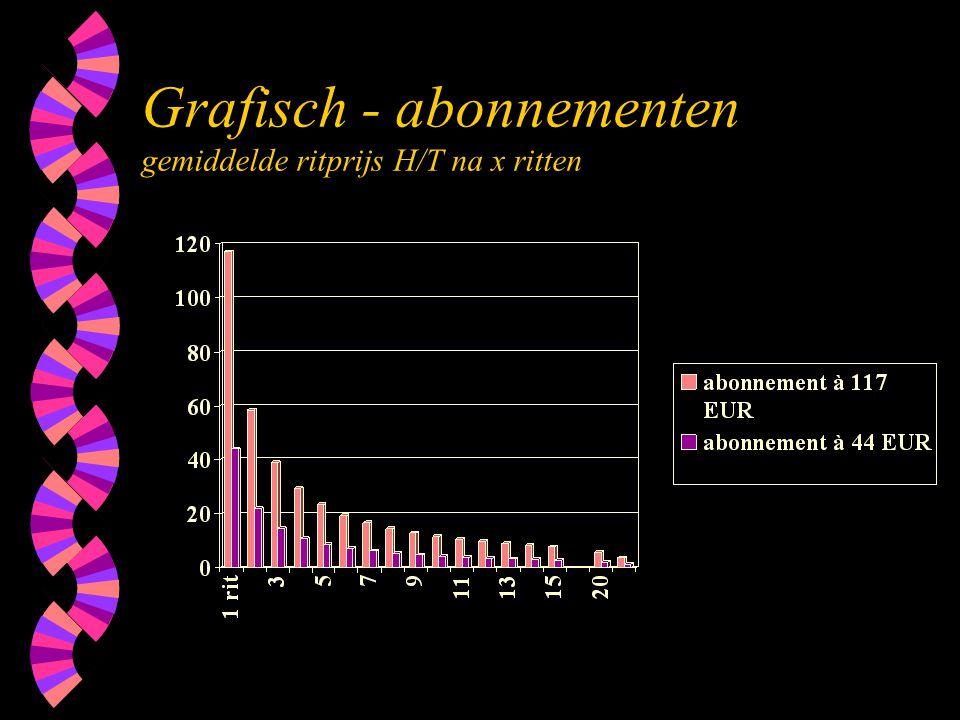 Grafisch - abonnementen gemiddelde ritprijs H/T na x ritten