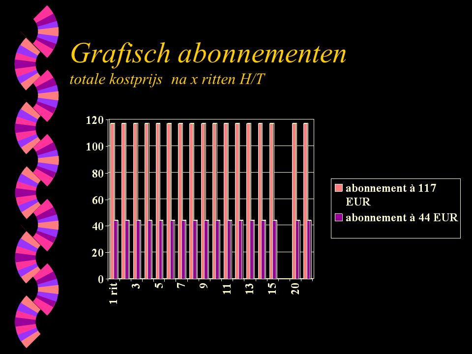 Grafisch abonnementen totale kostprijs na x ritten H/T