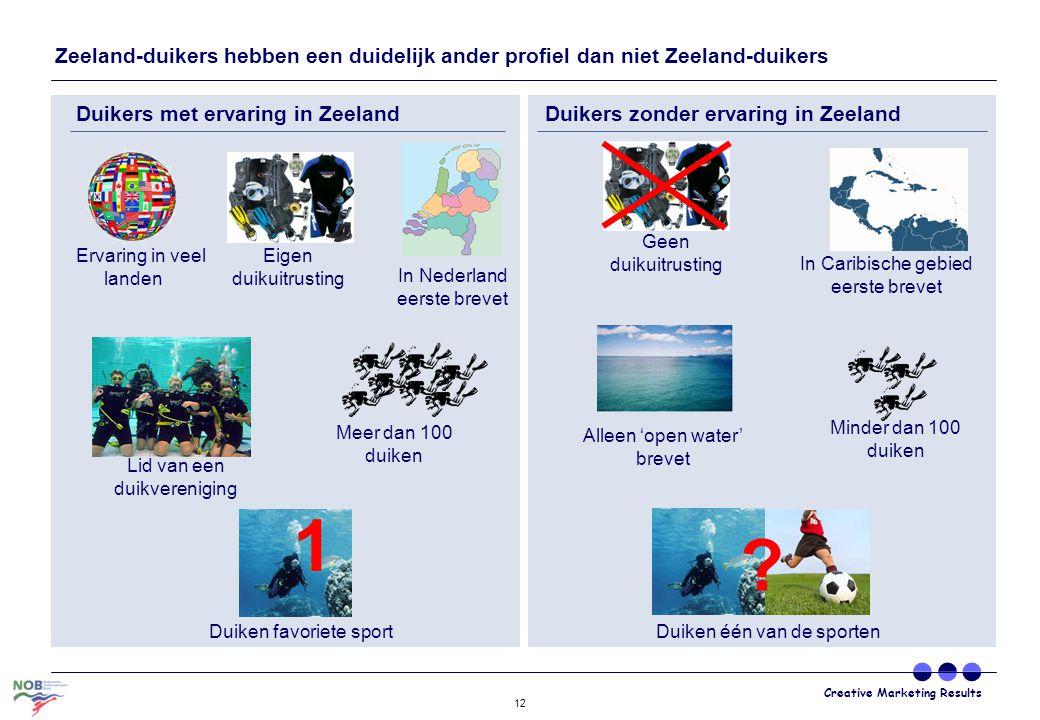 Zeeland-duikers hebben een duidelijk ander profiel dan niet Zeeland-duikers