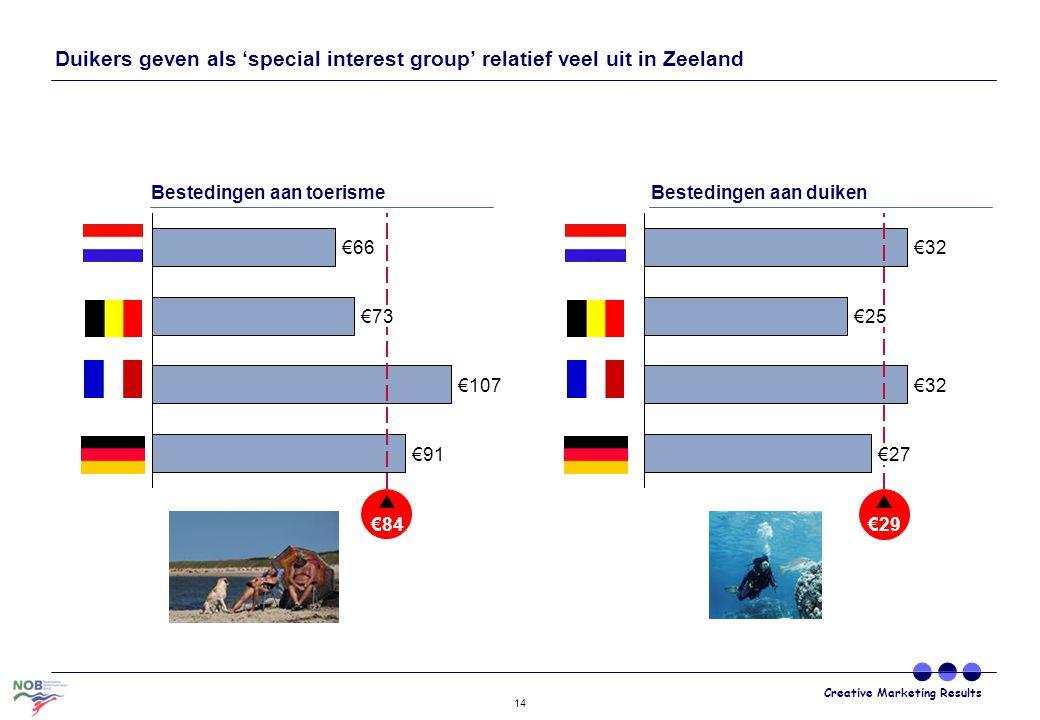 Duikers geven als 'special interest group' relatief veel uit in Zeeland