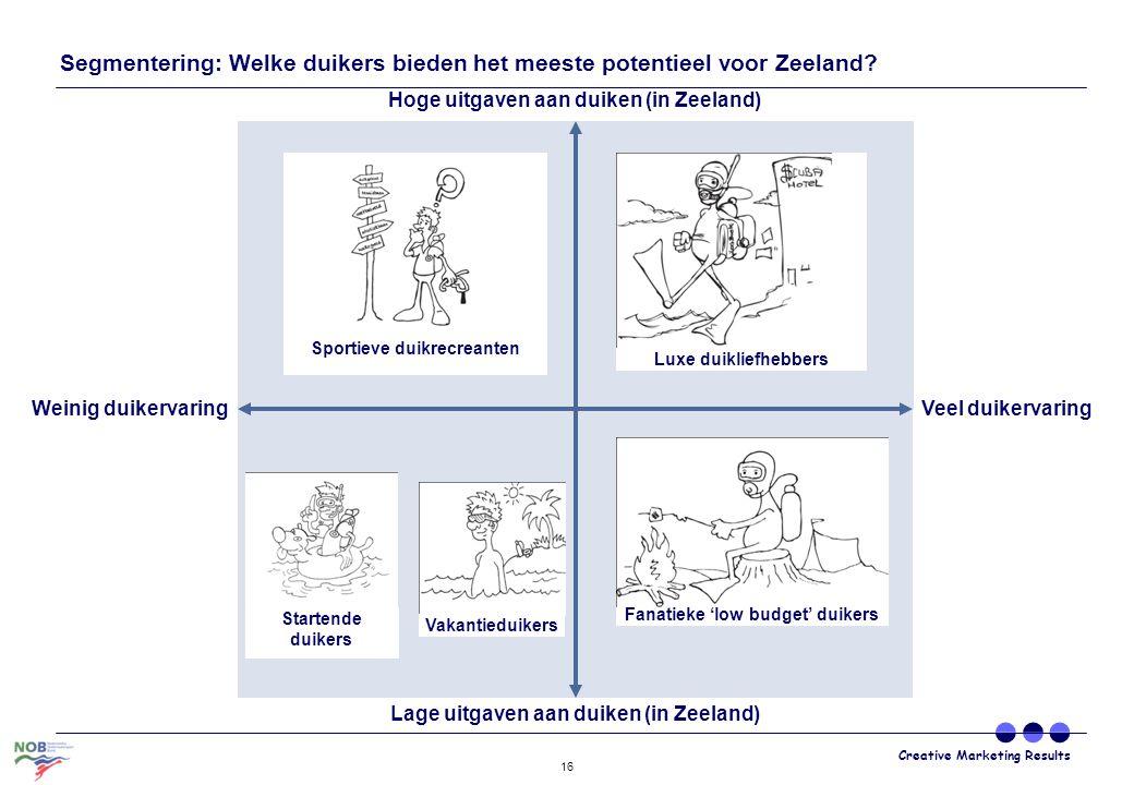 Segmentering: Welke duikers bieden het meeste potentieel voor Zeeland