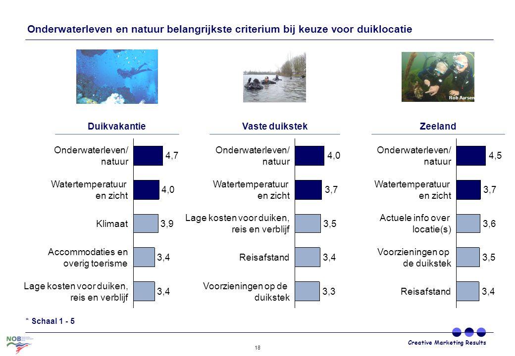 Onderwaterleven en natuur belangrijkste criterium bij keuze voor duiklocatie