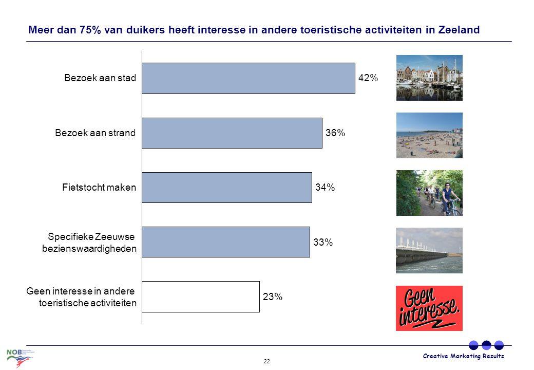 Meer dan 75% van duikers heeft interesse in andere toeristische activiteiten in Zeeland