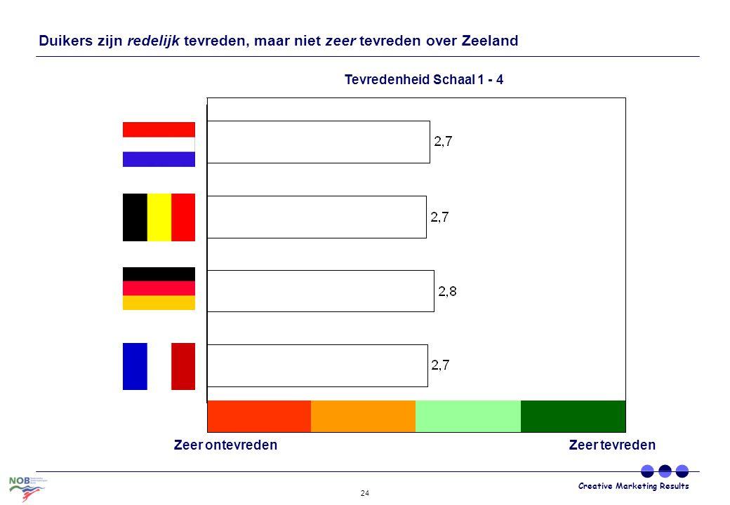 Duikers zijn redelijk tevreden, maar niet zeer tevreden over Zeeland