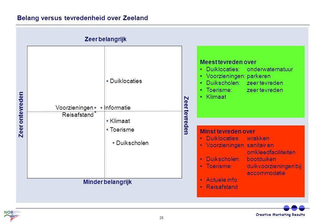 Belang versus tevredenheid over Zeeland