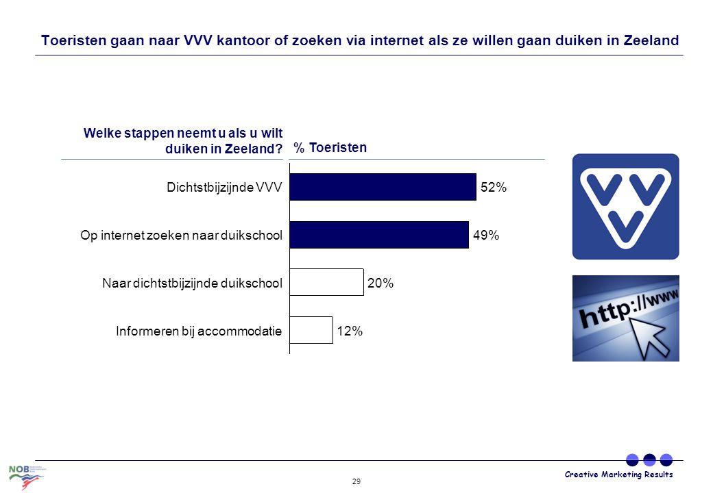 Toeristen gaan naar VVV kantoor of zoeken via internet als ze willen gaan duiken in Zeeland
