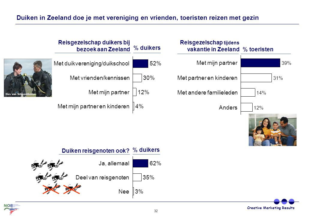 Duiken in Zeeland doe je met vereniging en vrienden, toeristen reizen met gezin