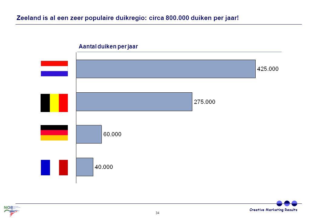 Zeeland is al een zeer populaire duikregio: circa 800