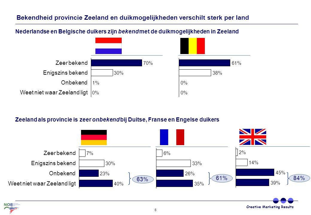 Bekendheid provincie Zeeland en duikmogelijkheden verschilt sterk per land