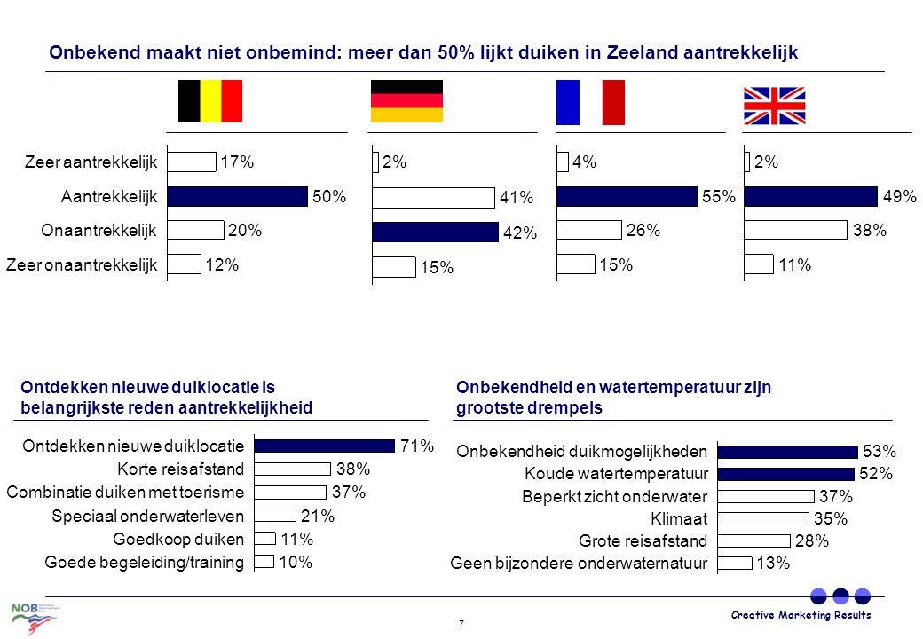 Onbekend maakt niet onbemind: meer dan 50% lijkt duiken in Zeeland aantrekkelijk