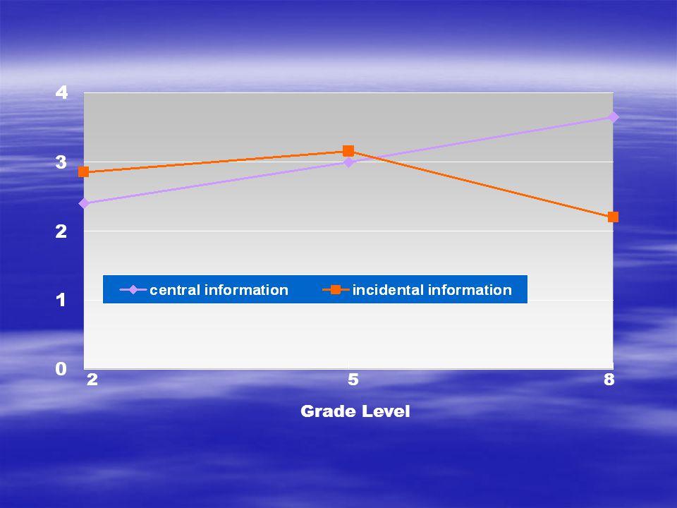 2 8 5 Grade Level