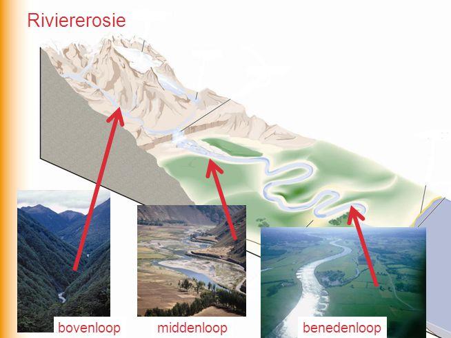Riviererosie bovenloop middenloop benedenloop