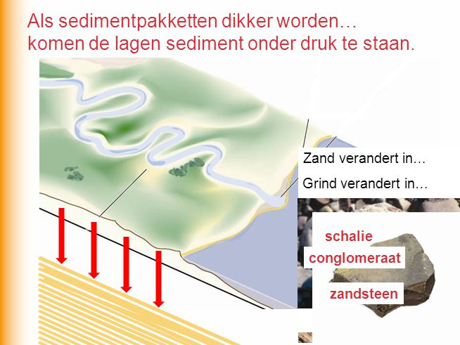 Als sedimentpakketten dikker worden…