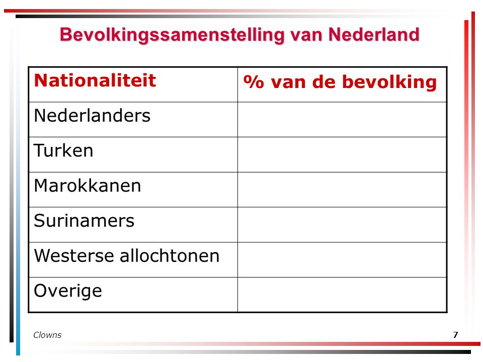 Bevolkingssamenstelling van Nederland
