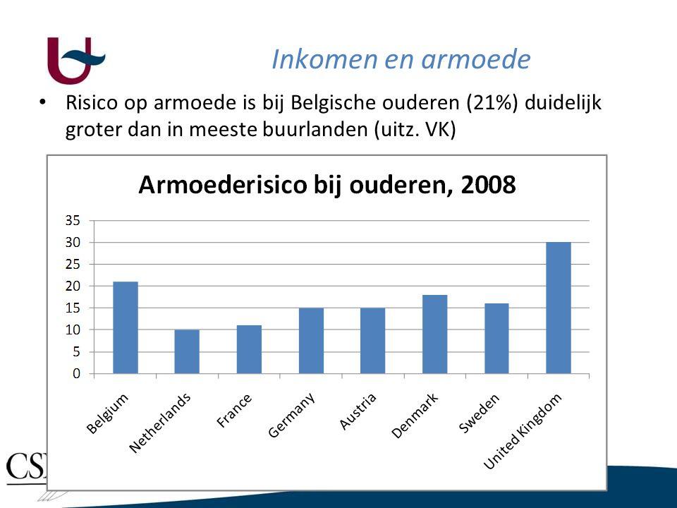 Inkomen en armoede Demografische verdeling van armoede in België, 20085. Risico op armoede groter bij 75+ers.