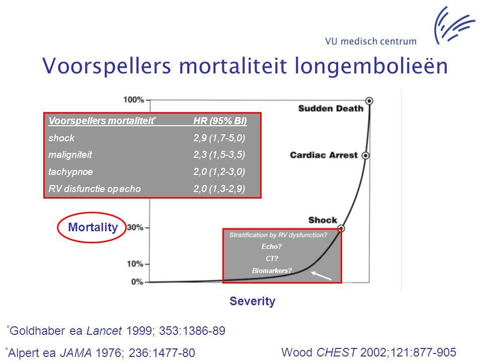 Voorspellers mortaliteit longembolieën