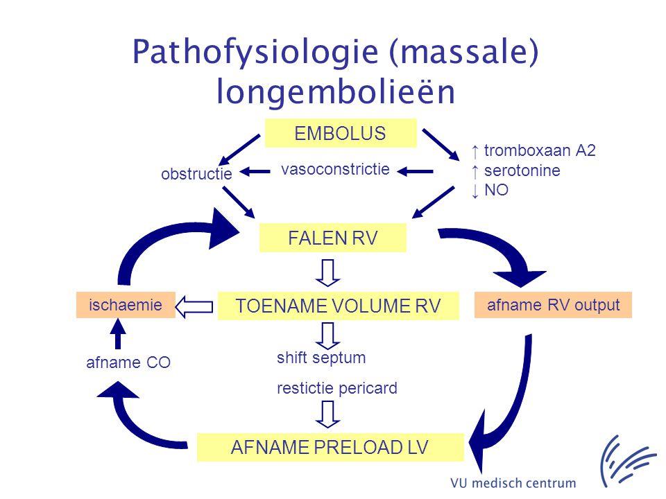 Pathofysiologie (massale) longembolieën