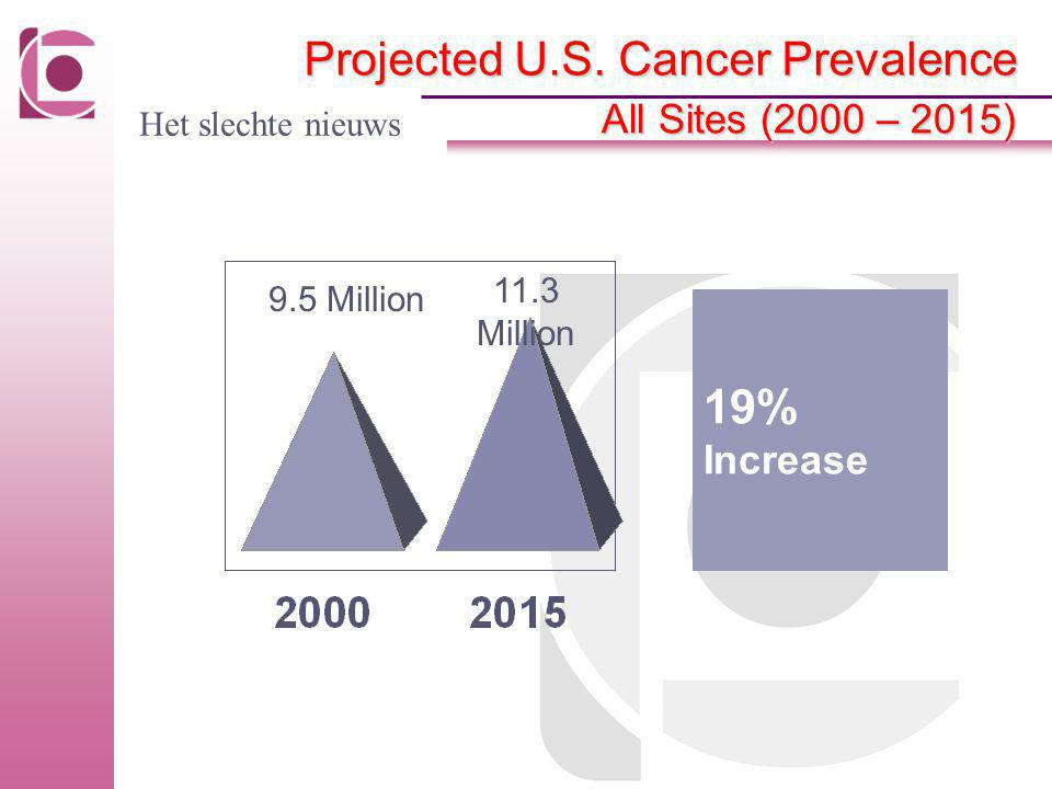 19% Increase Projected U.S. Cancer Prevalence All Sites (2000 – 2015)