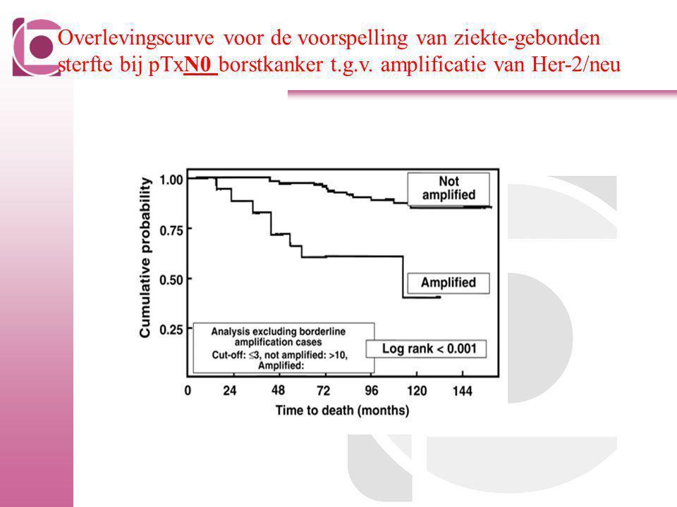 Overlevingscurve voor de voorspelling van ziekte-gebonden
