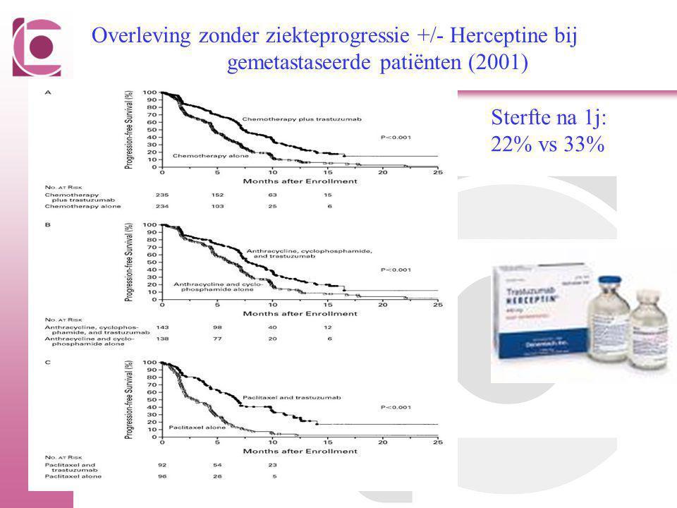 Overleving zonder ziekteprogressie +/- Herceptine bij