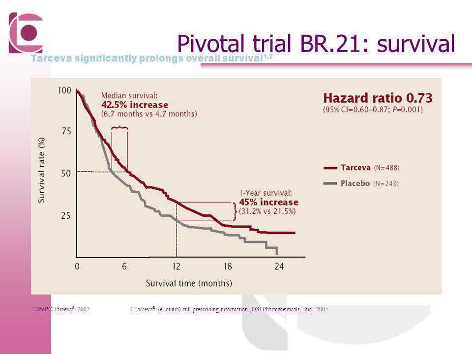 Pivotal trial BR.21: survival