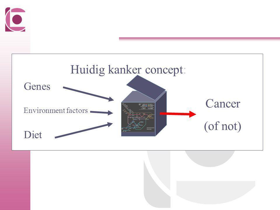 Huidig kanker concept: