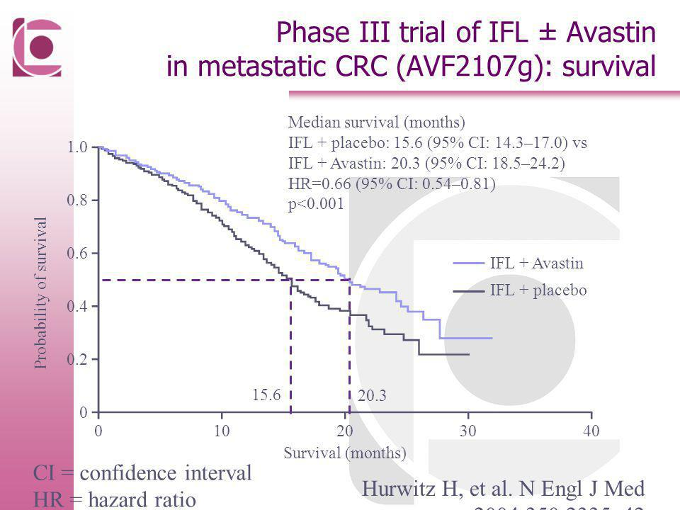 Phase III trial of IFL ± Avastin in metastatic CRC (AVF2107g): survival