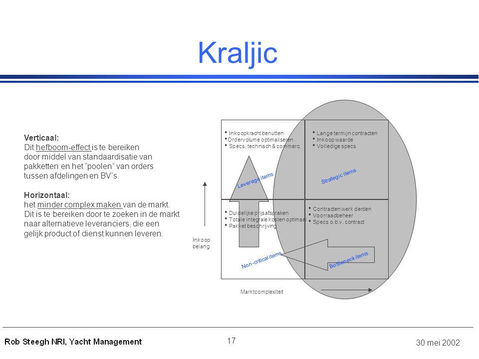 Kraljic Verticaal: Dit hefboom-effect is te bereiken