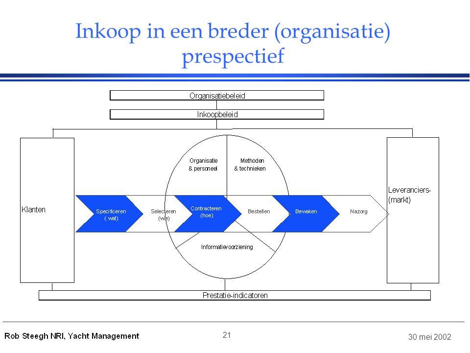 Inkoop in een breder (organisatie) prespectief